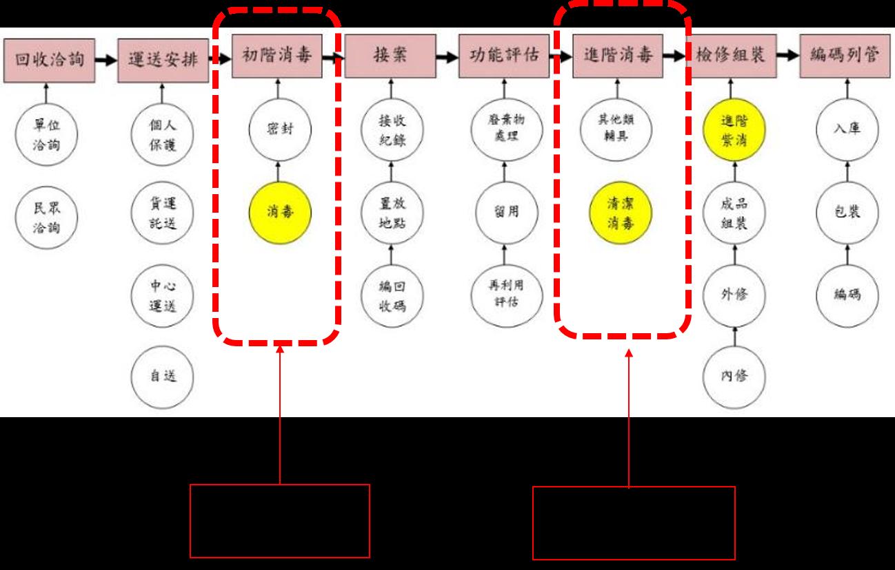 處理流程為1回收諮詢;2運送安排;3初接消毒;4接案;5功能評估;6進階消毒;7檢修組裝;8編碼列管